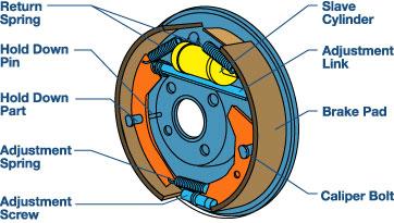 drum braking system feldman auto repair st augustine rh feldmanautorepair com